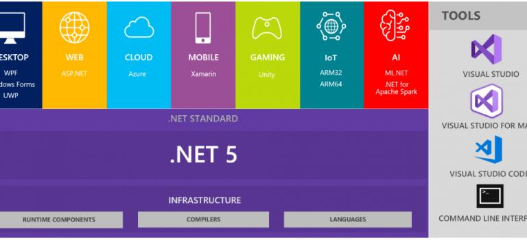 .NET 5: un Framework para todo