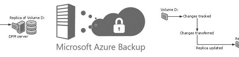 Errores con Azure Backup Server – DPM